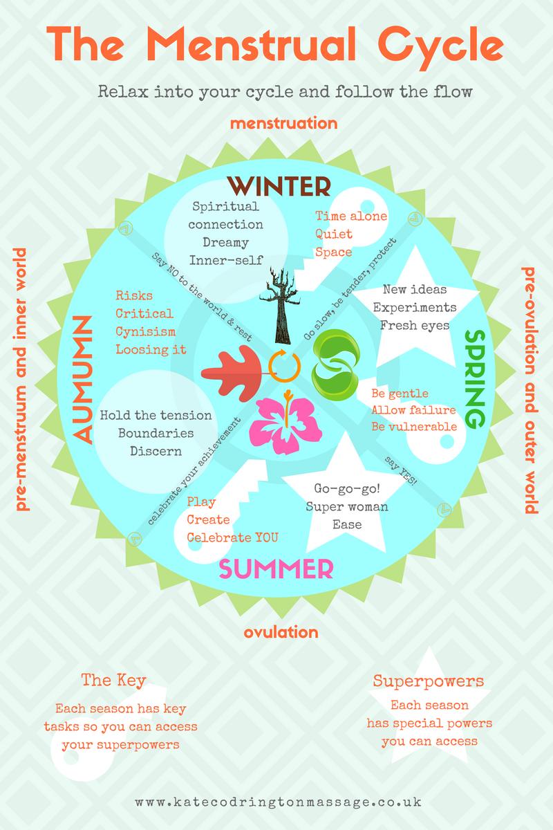 seasonal-menstrual-cycle